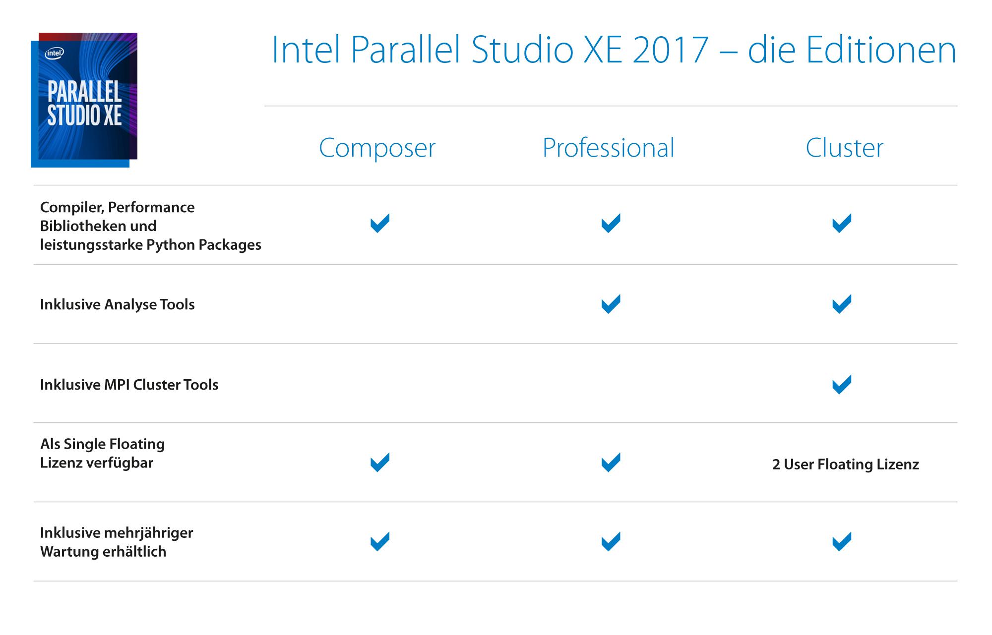 Intel Parallel Studio XE 2017 Editionen